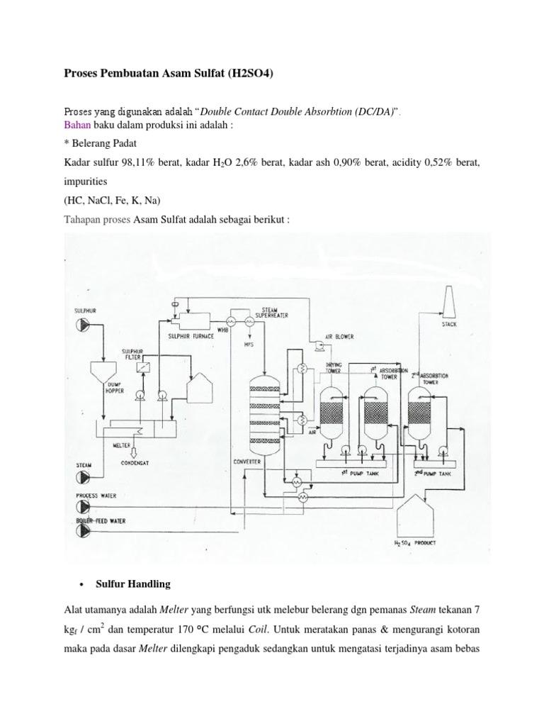 Proses pembuatan asam sulfat ccuart Image collections