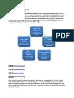 Career Development Process - Htc