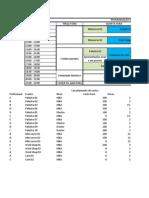 Cronograma e RH