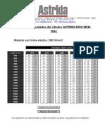 Capacidades MCB 3034