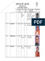 Loksabha Candidate Details