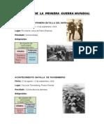 batallasdelaprimeraguerramundial-090529014735-phpapp02