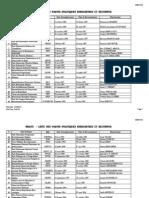 #HAITI - Liste Des Partis Politiques Enregistres Et Reconnus