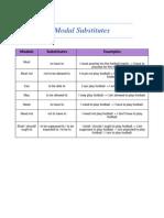 Modal Substitutes