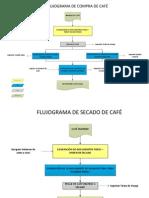 Flujogramas Basicos Origin Procurement