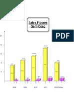 Sales Revenue 2007-2012 Fa-cbs