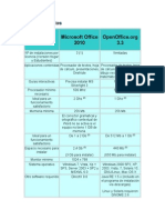 Costo y Requisitos Open Office Ante Microsoft Office