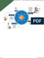 Make-and-do_mind-map.jpg (JPEG Imagen, 3713 × 2626 píxeles) - Escalado (29%)