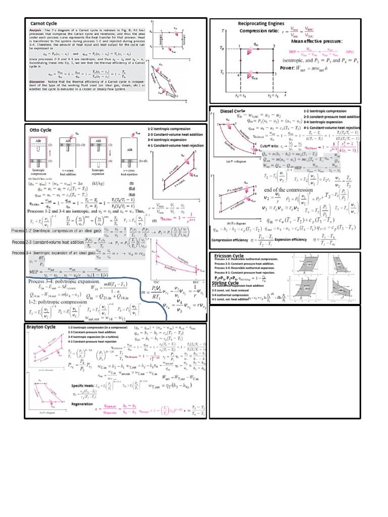 Thermodynamics Formula Sheet