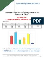 201403 - Résultats Election CE 2014 ALSACE