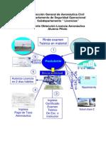 flujo dgac obtener licencia.pdf