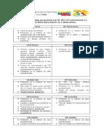 Problemáticas Detalladas CDI