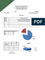 post test tabulation
