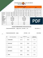 Analisis Keputusan Upsr 2013 Dan Strategi