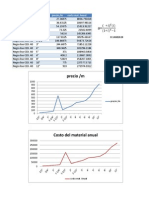 Diametro vs Costo Material Anual