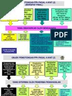 Slide Pph Pasal 4 (2)