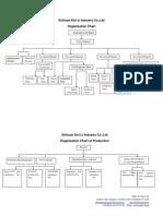Sichuan Hui Li Industry Co.,Ltd--Organization Chart