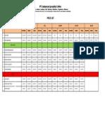 Price List Isc