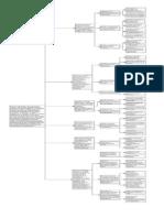 Mapa Funcional Imagen
