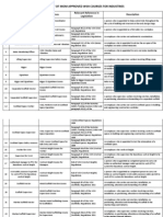 List of MOM Accredited Courses - 06Jan2014