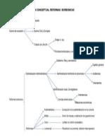 Mapa Conceptual Reformas Borbonicas