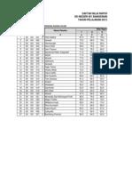Daftar Nilai Raport Us Sd 2014