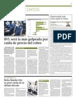 BVL más golpeada por caída de cobre_Gestión 27-03-2014