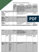 Tabel Parasitologi Gastrointestinal