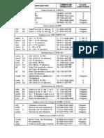 Características de los resistores
