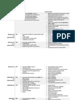 Cuadro Descriptivo Sistemas Operativos Windows