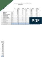 Rumusan Analisis Pbs Murid Tahun 2 (2012)