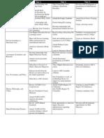 Development Chart