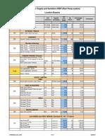 WSS Budget - January 09 (2)