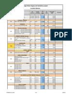 WSS Budget - January 09