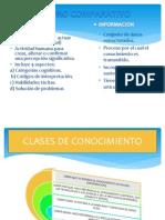 Cuadro Comparativo, Clases de Conocimeinto y Matriz de Autogestion.