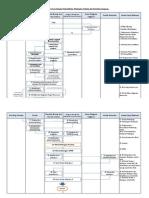 Bagan Alir Proses dan Prosedur Pelelangan Umum Dengan Prakualifikasi, Pelelangan Terbatas dan Pemilihan Langsung.pdf