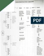 Diagrama de Proceso Textil