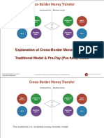 How Does Cross-Border Remittances / Money Transfer Work