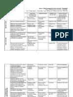 Modele documente