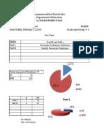 pre-test tabulation