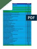 3G Alarm List Impact Service