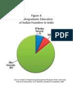 Figure 8 Undergraduate Education of Indian Founders in India