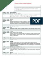 Tipos de drogas más reconocidos y utilizados mundialmente.docx