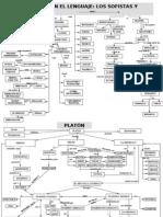 Mapas conceptuales de los sofistassocrátesaexistencialismohermenéutica