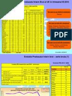 Documentar PIB