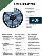 Leadership Pattern and Behaviors