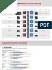 CPU Comparaison