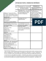 Tableau de répartition des textes – Perspective prétériste modérée