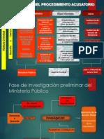 Proc Penal Acus, Flujograma