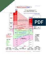 Blood Pressure - Chart